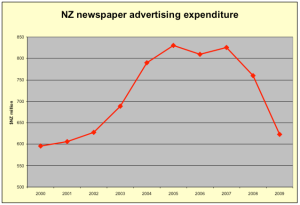 nz ad spend