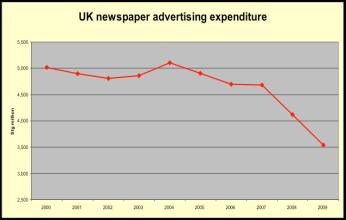 uk ad spend