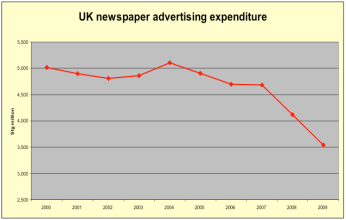 uk ad spend