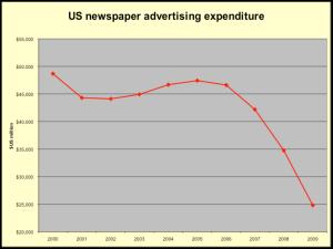 US ad spend